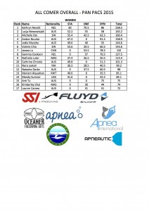 Women's overall results