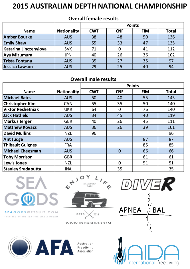Overall results from the competition. CWT is constant weight, CNF is constant weight without fins, and FIM is free immersion.
